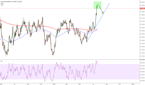AUDUSD: AUDUSD: start to drop close to the trendline