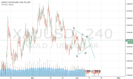 XAUUSD: gold another triangle,lookks to go down
