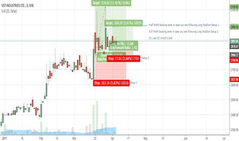 VSTIND: VST Industries EquityBoss