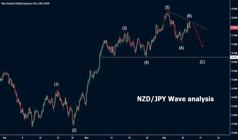 NZDJPY: NZD/JPY Wave analysis
