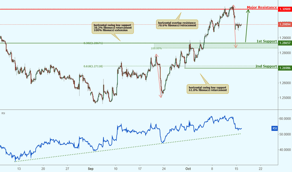GBPCHF: GBPCHF approaching support, potential bounce!