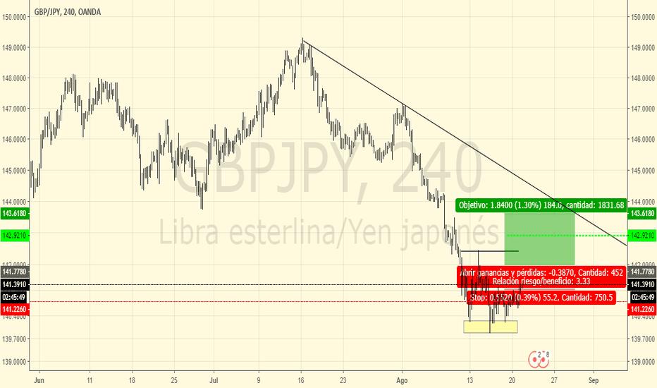 GBPJPY: Compra GBP/JPY H4