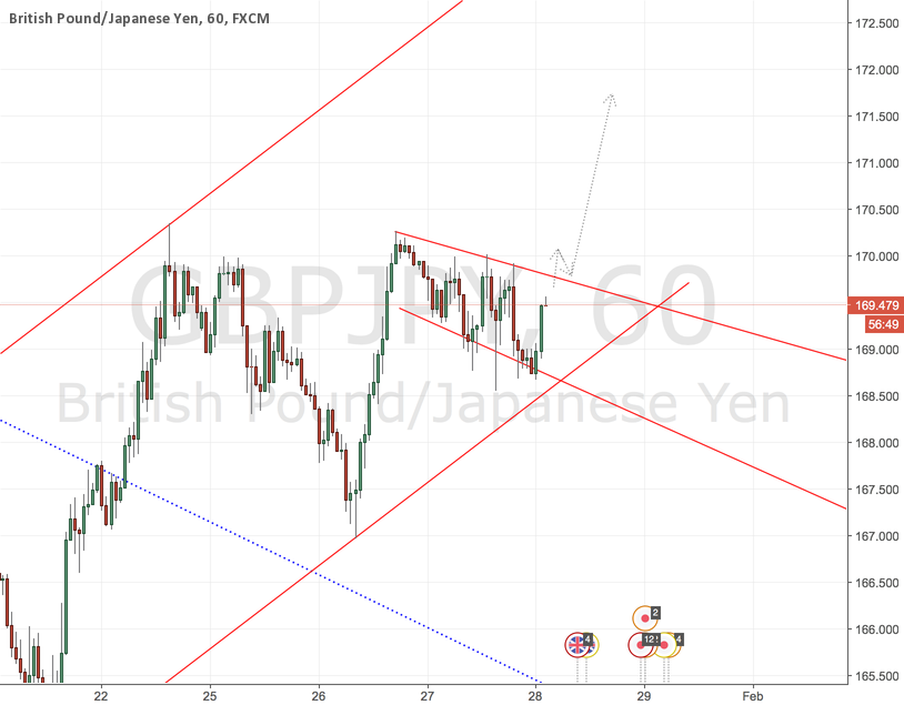 GBPJPY - Bullish Strength Amped to Continue