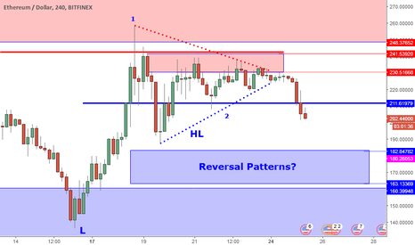ETHUSD: ETHUSD Perspective And Levels:Triangle Breaks. More Uncertainty.