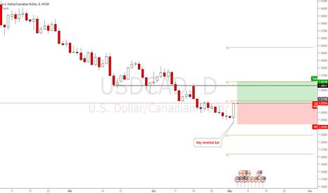 USDCAD: usdcad buy signal