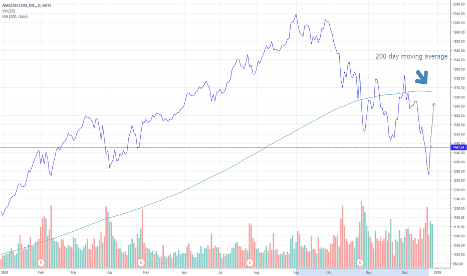 AMZN: AMZN - This pullback is a long-term opportunity
