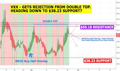 VXX: VXX - Heading Down to $38.23?