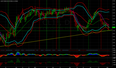 CL1!: Crude Oil Trades to a Low of 47.35 Before Rebounding Sharply