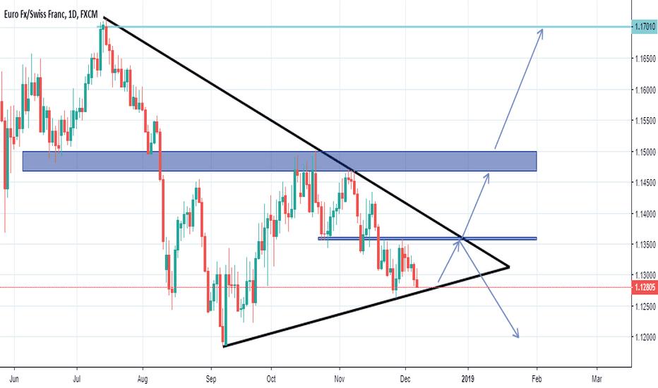 EURCHF: Symmetrical Wedge/Triangle