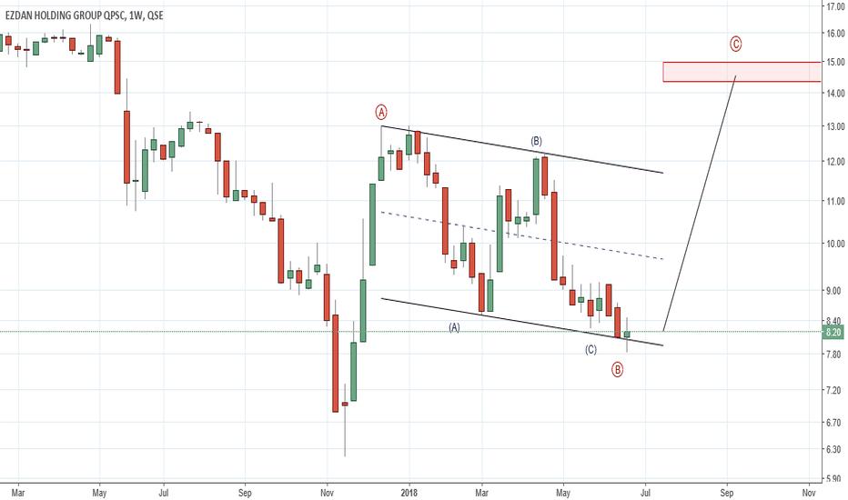 ERES: EZDAN Holding ( Qatar Stock Market ) : Long Idea