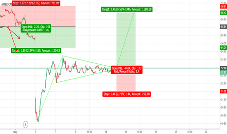 AIG: looking for a break out of this wedge on Aig