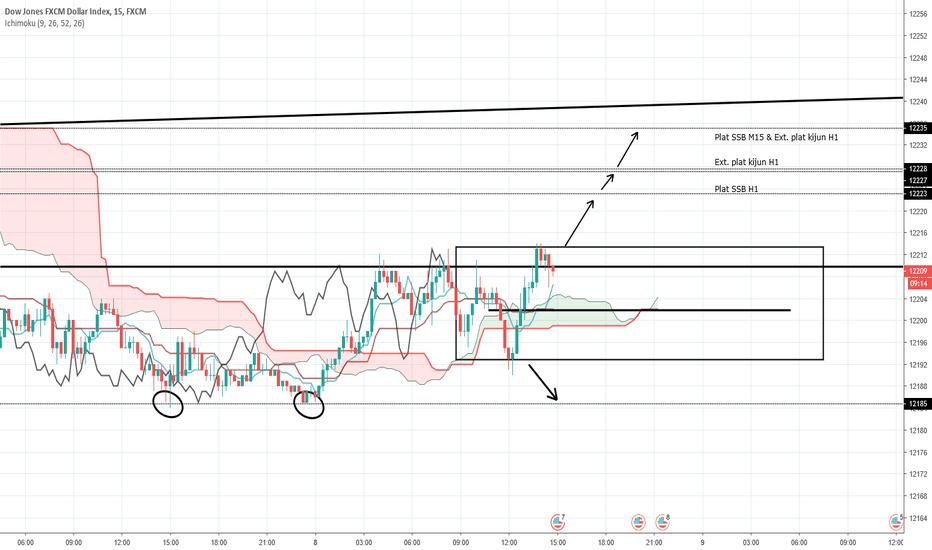 USDOLLAR: Range M15 + Plan