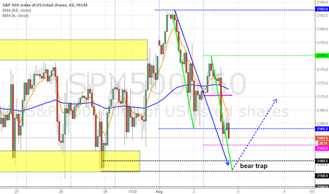 SPX500: Pending AB=CD to long S&P 500
