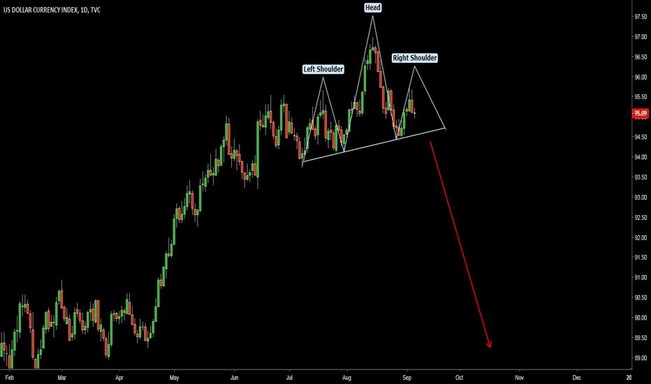 DXY: Dollar Index (DXY). Possible Head and Shoulders Pattern.