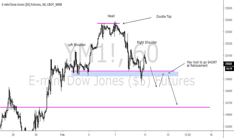YM1!: S&P500 - SHORT Setup - Potential Trend Reversal on H1 Timeframe