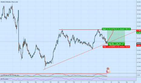 "GBPJPY: ""I always define my risk, and I don't have to worry about it."""