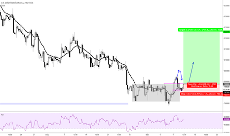 USDSEK: working out of a dist