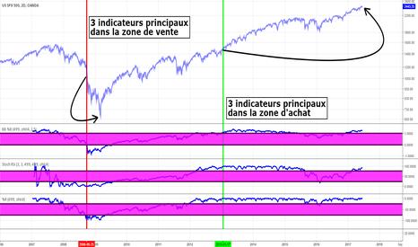 SPX500USD: indice S&P 500 (Oanda) sommaire sur intervalle J2