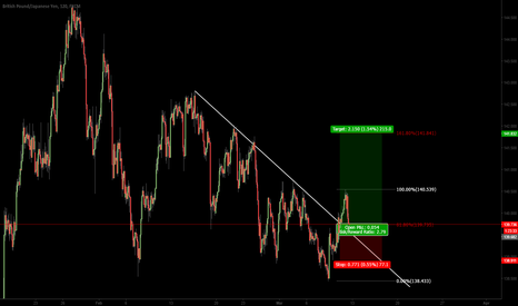 GBPJPY: Buy the retest