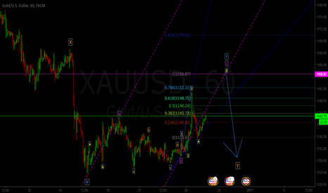 XAUUSD: Bad News Bears