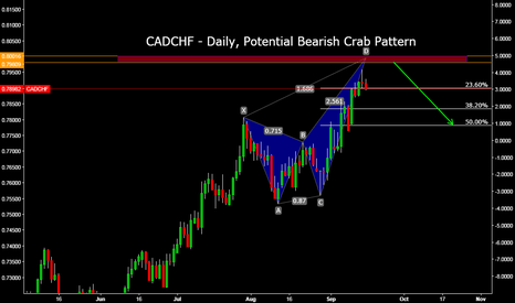 CADCHF: CADCHF - Daily, Potential Bearish Crab Pattern