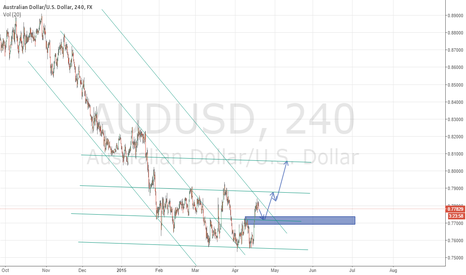 AUDUSD: AUDUSD Potential Long off the zone.