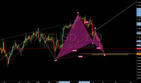 XAGUSD: Wave 2 correction.  Wait to long opportunities.