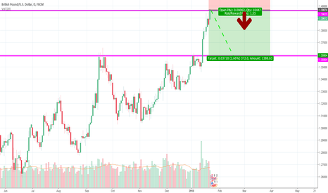 GBPUSD: SELL GBP USD 360 PIPS TARGET