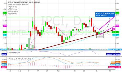 IPCI: IPCI Bullish bounce off strong trendline