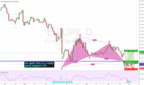 EURJPY: EURJPY Will complete Gartley pattern at 111.00
