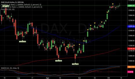 DAX: DAX   -   Punto cruciale