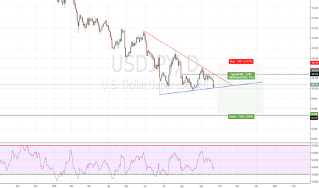 USDJPY: USDJPY good place to sell