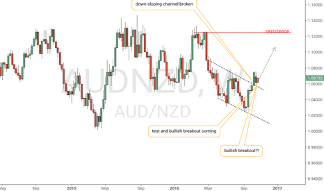AUDNZD: AUD/NZD starting to breakout
