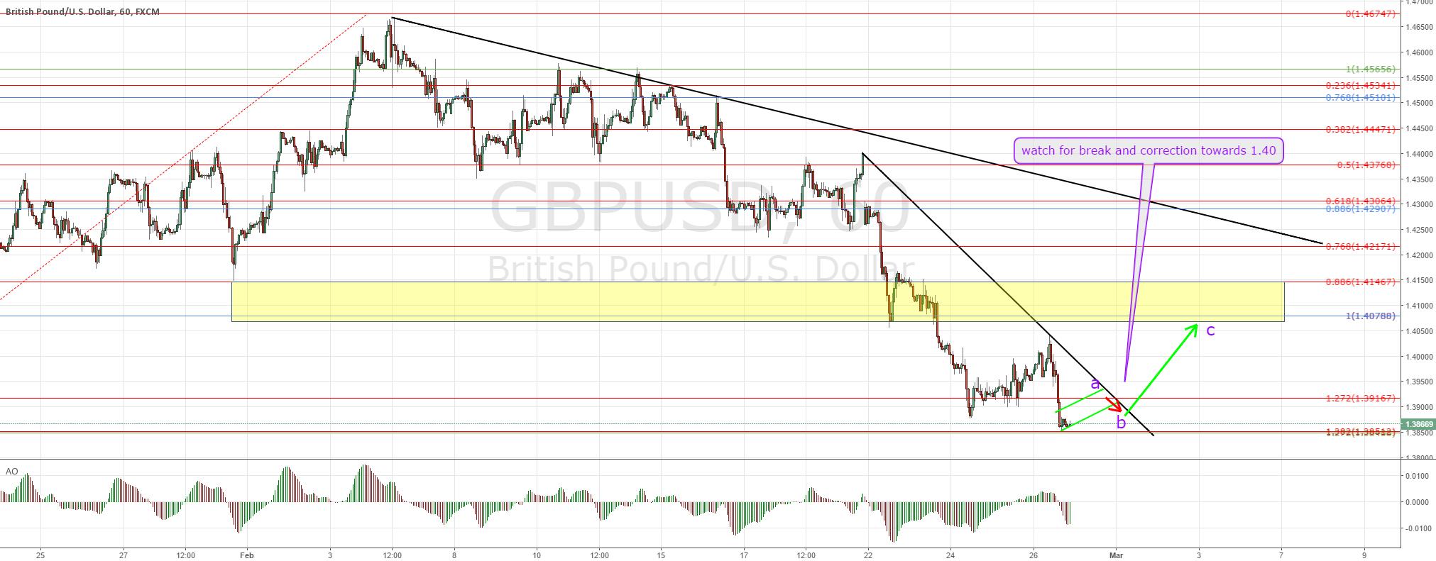 GBPUSD possible short term buy
