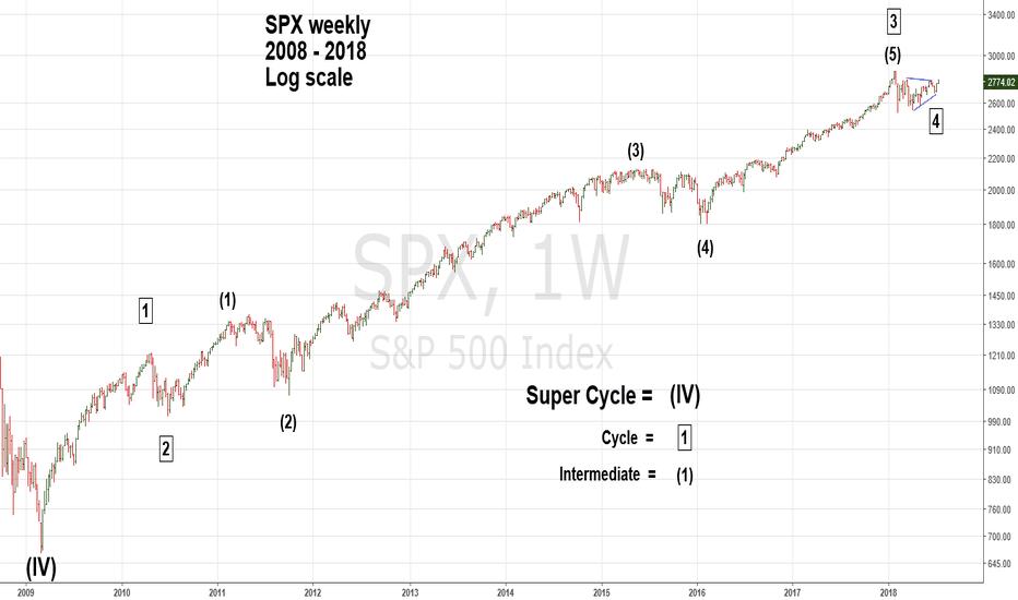 SPX: Updated Long Term SPX Elliott Wave Count