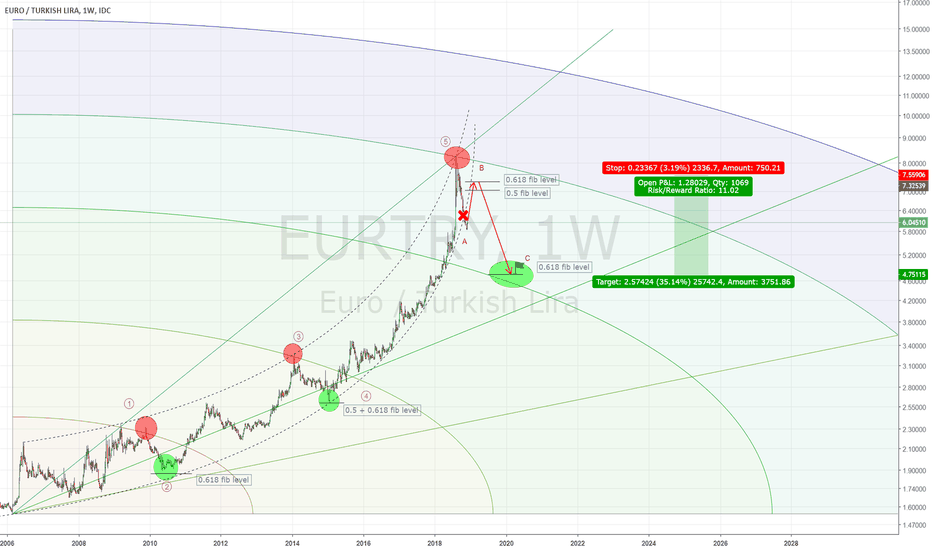 EURTRY: Second attempt