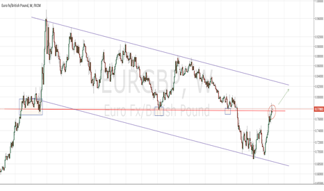 EURGBP: EURGBP contained by massive resistance @ 0.78, go long if breaks