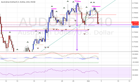 AUDUSD: AUDUSD 4H Head and Shoulders
