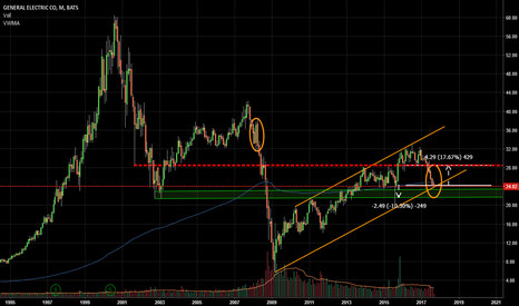 GE: long therm chart of GE starting to look attractive