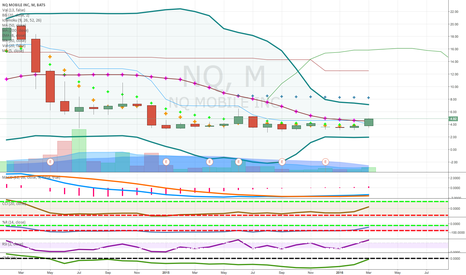 NQ: pennies to thousands long term mobile internet play