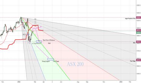XJO: Bear Unleashed ASX200