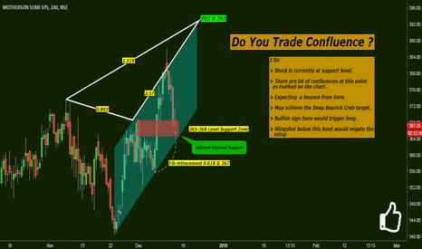 MOTHERSUMI: Do You Trade The Confluence ?