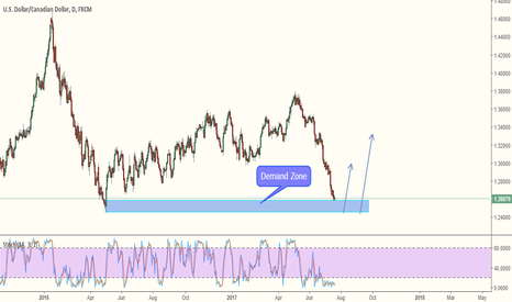 USDCAD: USDCAD - Don't Miss This One.