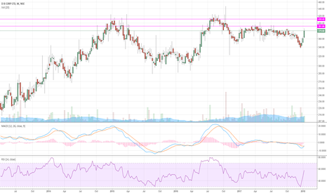 DBCORP: Approaching resistance zones