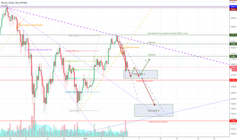 BTCUSD: Bitcoin - Mapping important points