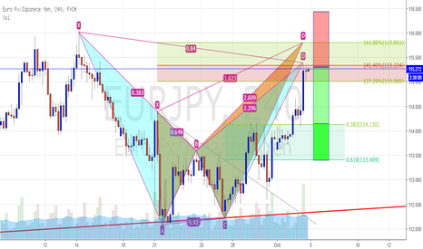EURJPY: 4H Bearish Crab or Butterfly? Confusing
