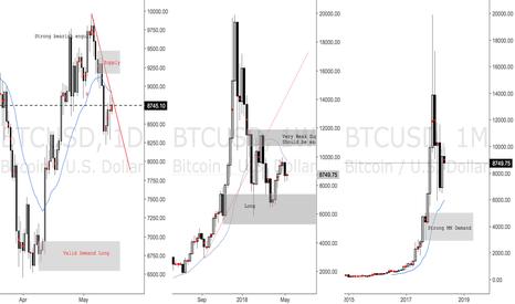 BTCUSD: BTCUSD - Bitcoin, Other Crypto Trades