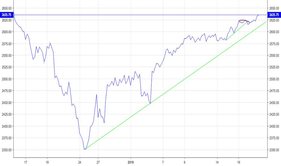 SPX: Market Update  January 17, 2019