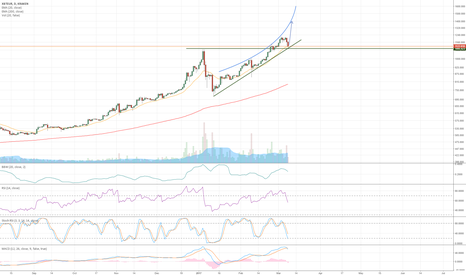 XBTEUR: Return to the parabolic