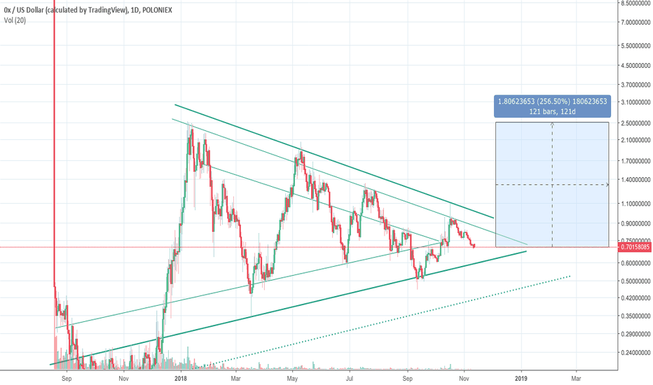 ZRXUSD: XRPUSD: bullish idea with triangle formation